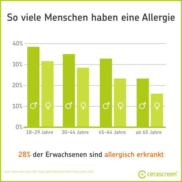 Wie viele Menschen haben eine Allergie?