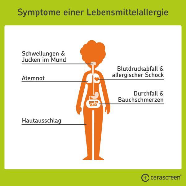 Symptome einer Lebensmittelallergie