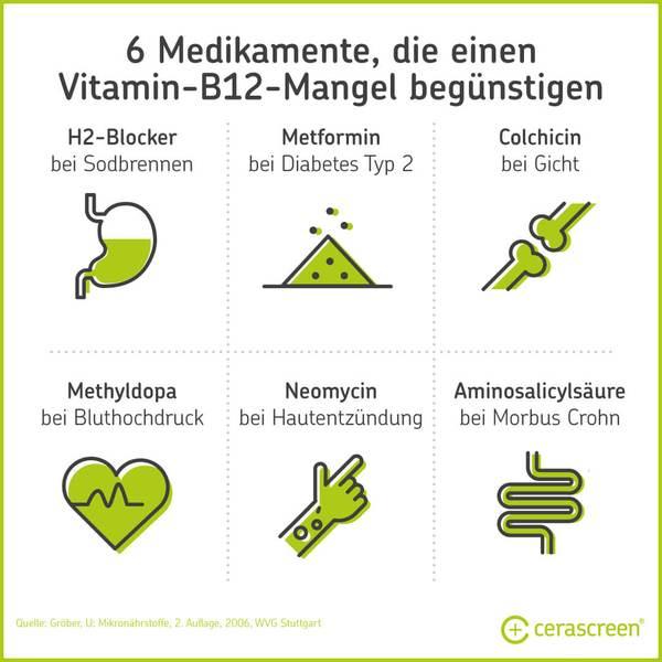 Medikamente, die Vitamin-B12-Mangel Begünstigen