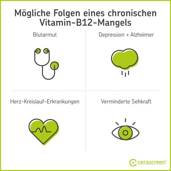 Mögliche Folgen eines Vitamin-B12-Mangels