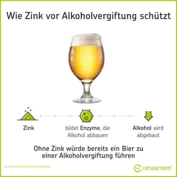 Zink schützt vor Alkoholvergiftung